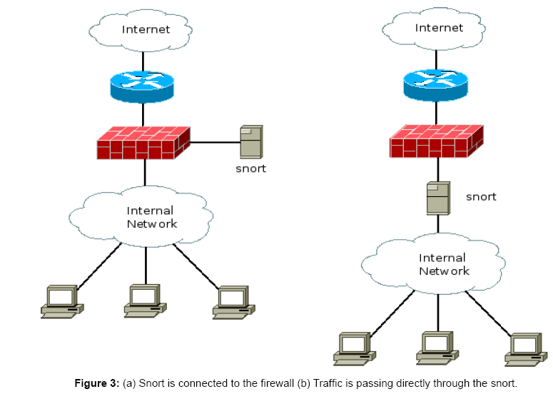 sensor-networks-data-communications-Snort-connected-firewall