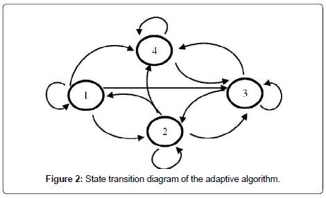sensor-networks-data-communications-State-transition-diagram