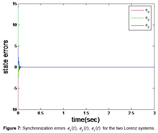 sensor-networks-data-communications-Synchronization-errors