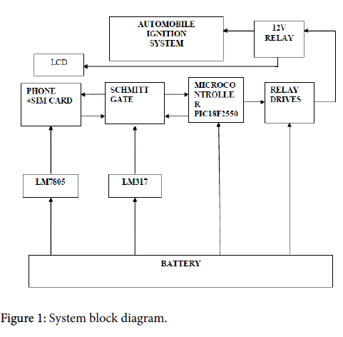 sensor-networks-data-communications-System-block-diagram