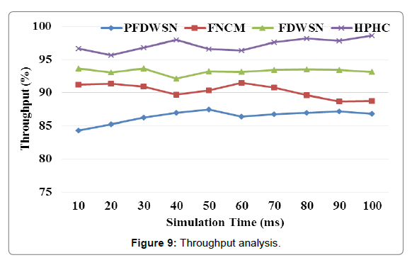 sensor-networks-data-communications-Throughput-analysis
