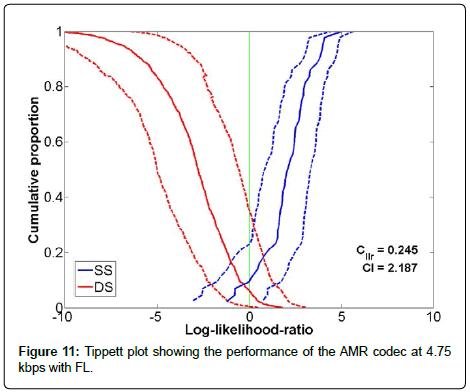 sensor-networks-data-communications-Tippett-plot-showing