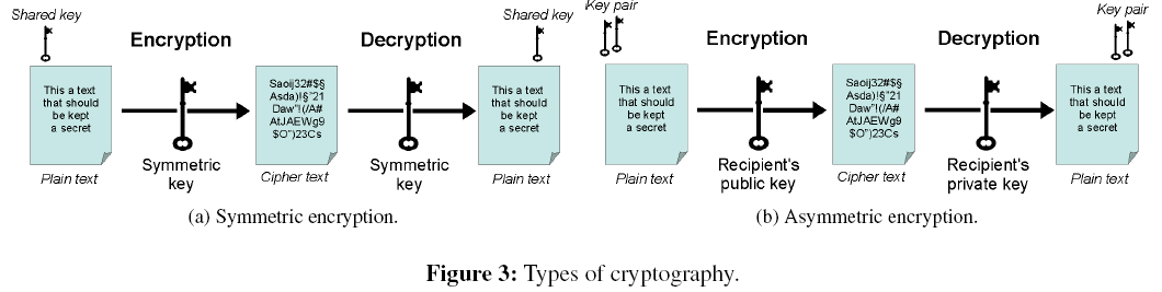 sensor-networks-data-communications-Types-cryptography