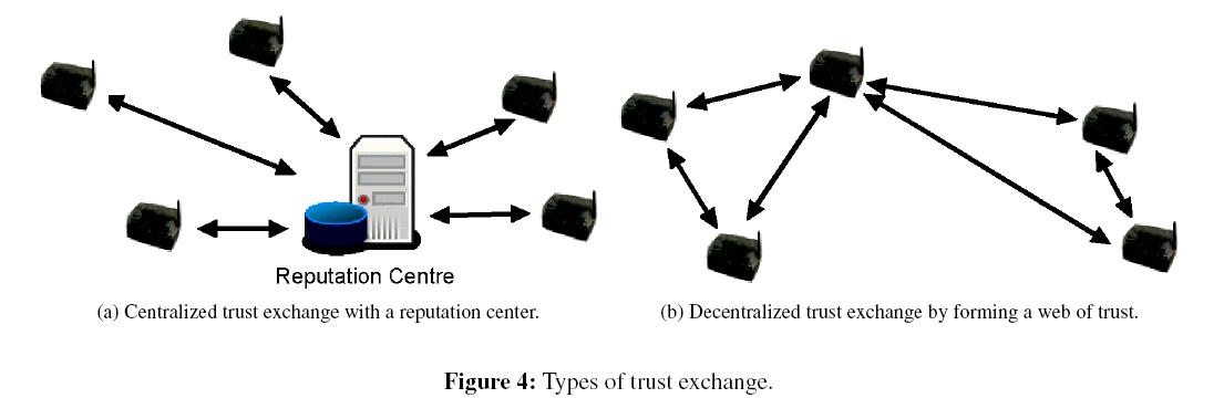 sensor-networks-data-communications-Types-trust-exchange