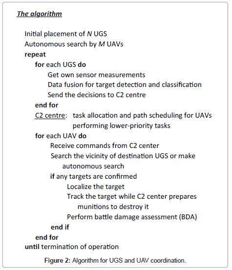 sensor-networks-data-communications-UGS-UAV-coordination