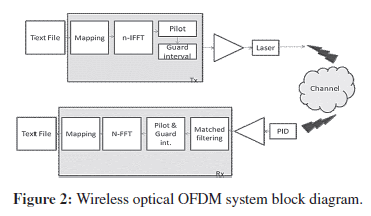 Siso and miso architecture investigation for wireless optical ofdm sensor networks data communications wireless optical ofdm ccuart Gallery