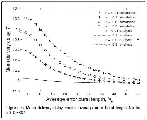 sensor-networks-data-communications-average-error-burst