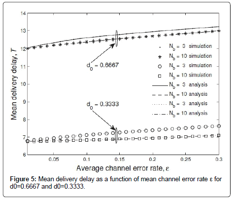 sensor-networks-data-communications-channel-error-rate