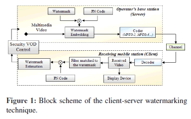sensor-networks-data-communications-client-server-watermarking
