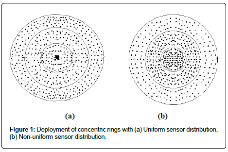 sensor-networks-data-communications-concentric-rings