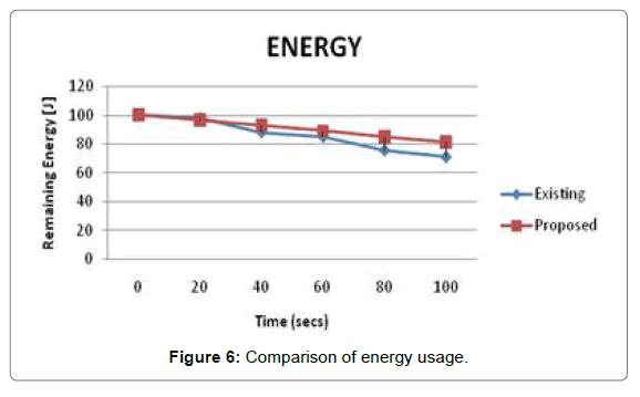 sensor-networks-data-communications-energy-usage