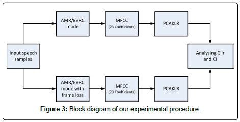 sensor-networks-data-communications-experimental-procedure