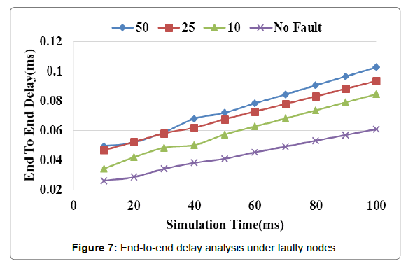 Enhanced Algorithms for Fault Nodes Recovery in Wireless Sensors