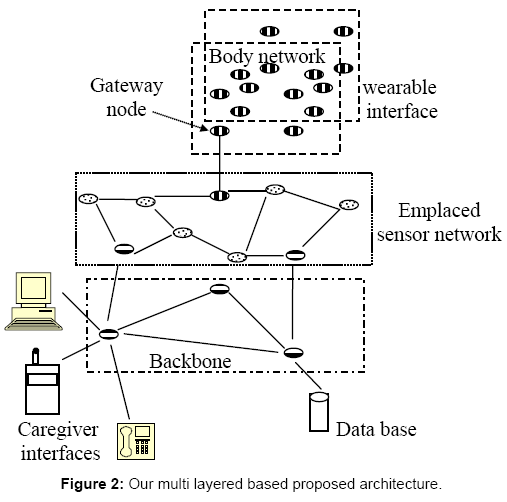 sensor-networks-data-communications-multi-layered-based-proposed