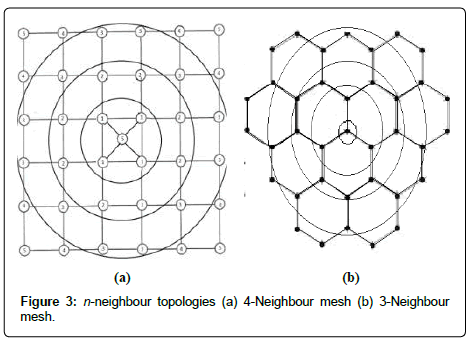 sensor-networks-data-communications-neighbour-topologies