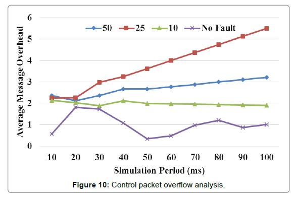 sensor-networks-data-communications-overflow-analysis