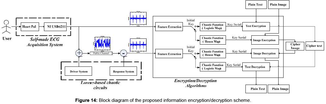 Data Encryption and Transmission Based on Personal ECG