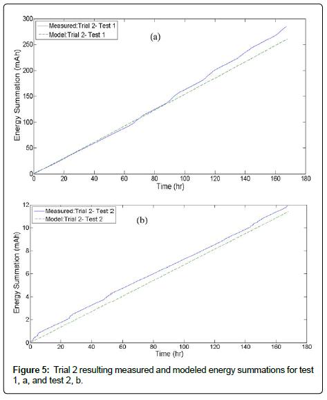 sensor-networks-data-communications-resulting-measured