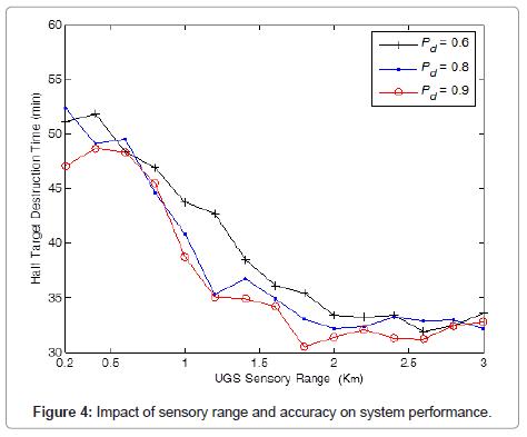 sensor-networks-data-communications-system-performance