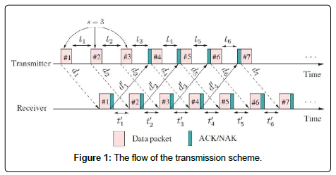 sensor-networks-data-communications-transmission-scheme