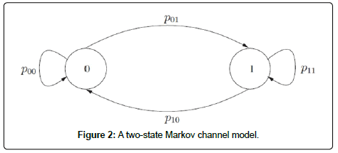 sensor-networks-data-communications-two-state-Markov