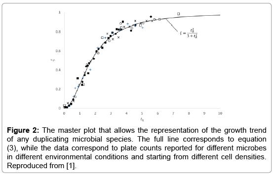 single-cell-biology-master-plot