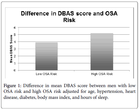 sleep-disorders-therapy-body-mass-index
