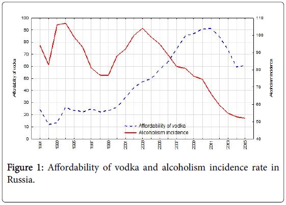 socialomics-Affordability-vodka-alcoholism
