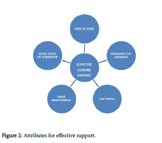socialomics-Attributes-effective-rapport