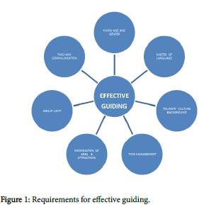 socialomics-Requirements-effective-guiding