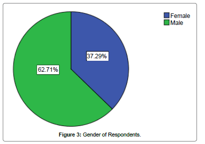 sociology-and-criminology-respondents