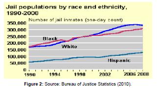 sociology-criminology-Justice-Statistics