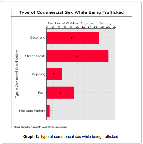 sociology-criminology-commercial-sex-trafficked