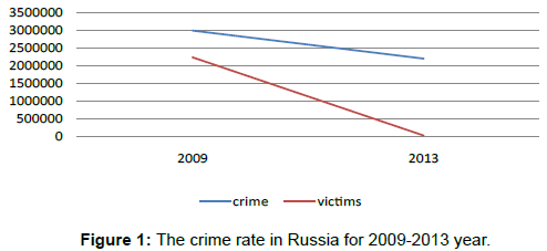 sociology-criminology-crime-rate-russia