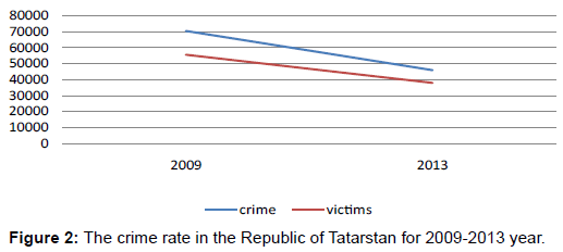 Victimological measurement of crime in the republican of tatar stan sociology criminology crime rate tatarstan fandeluxe Image collections