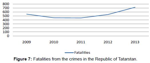 sociology-criminology-crimes-republic-tatarstan