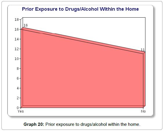 sociology-criminology-exposure-drugs-alcohol