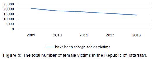 sociology-criminology-female-victims-tatarstan