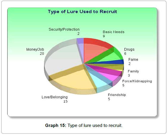 sociology-criminology-lure-recruit