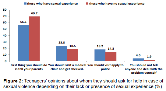 sociology-criminology-opinions-sexual-experience