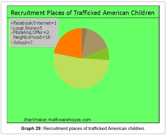sociology-criminology-recruitment-trafficked-american