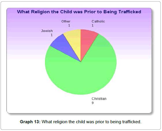 sociology-criminology-religion-child-trafficked