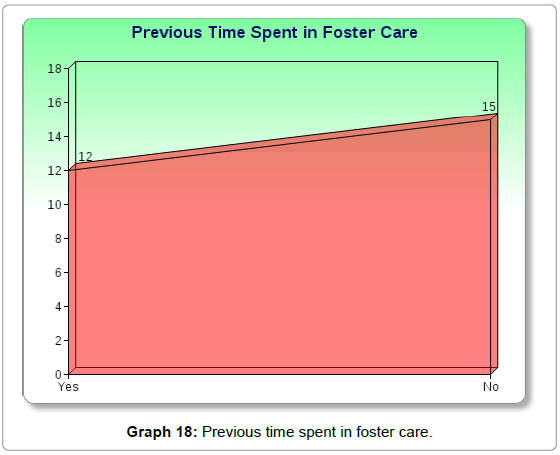sociology-criminology-time-spent-foster