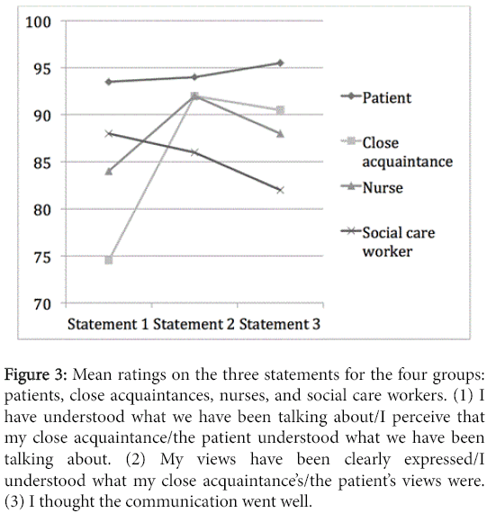 speech-pathology-therapy-Mean-ratings-three-statements