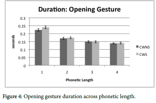speech-pathology-therapy-gesture-duration