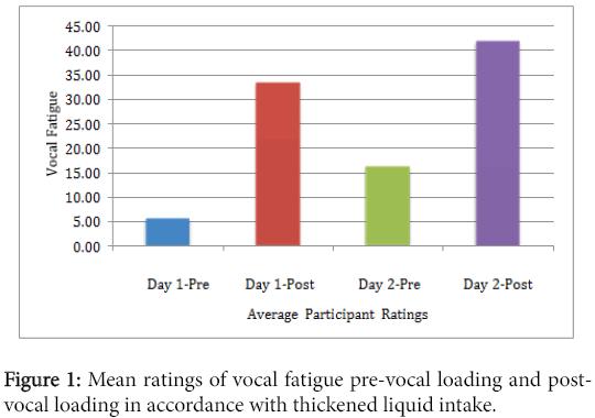speech-pathology-therapy-vocal-fatigue-pre-vocal