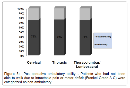 spine-Post-operative-ambulatory-ability
