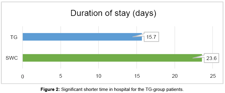 spine-Significant-shorter-hospital