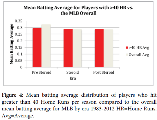 The Effect of the Steroid Era on Major League Baseball