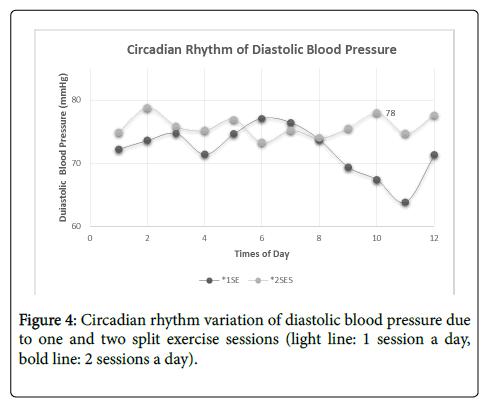 sports-medicine-doping-studies-diastolic